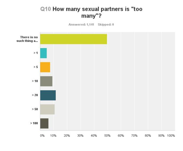 Chart_Q10_150117